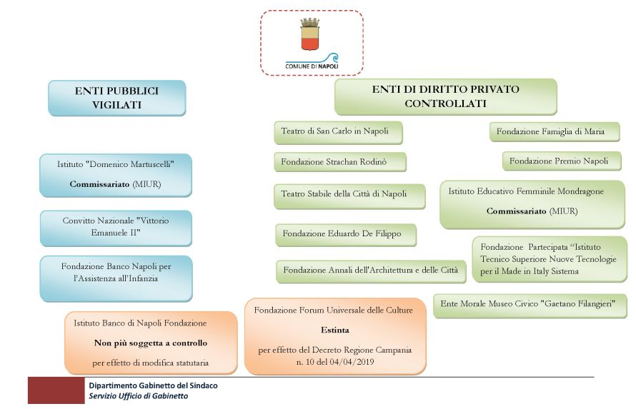 Rappresentazione grafica (enti pubblici vigilati e enti di diritto privato controllati)