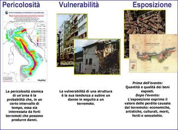 schema del rischi sismico: pericolosità, vulnerabilità, esposizione