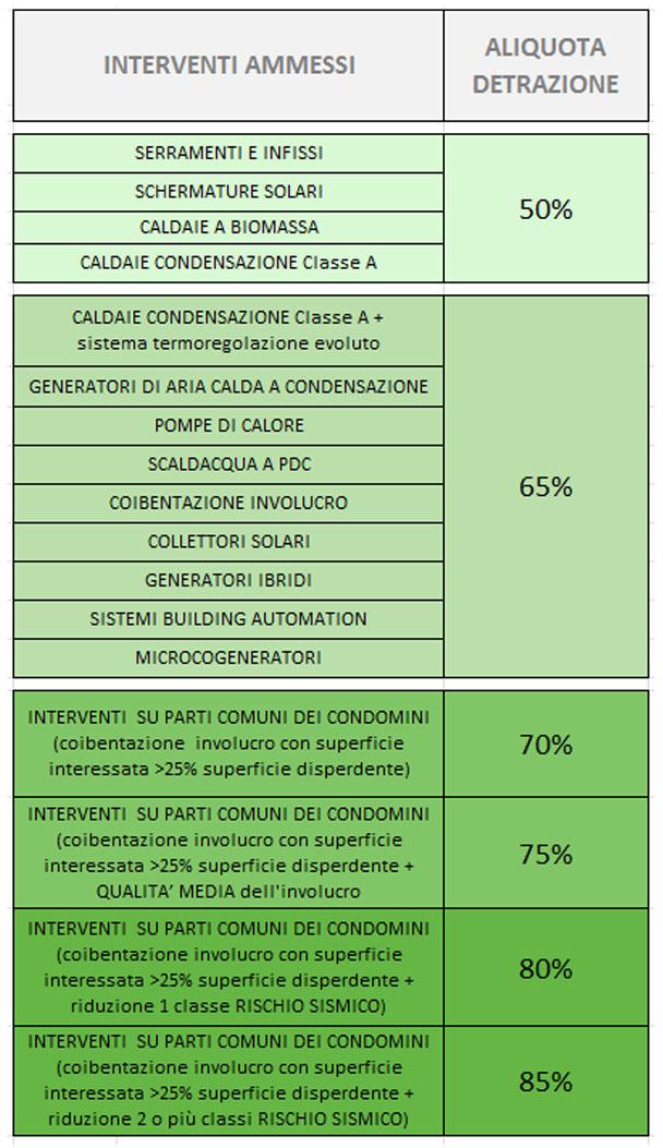 Tabella incentivi fiscali per interventi di efficientamento energetico
