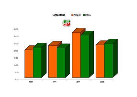 Comune di napoli il comune area statistica archivio for Forza italia deputati