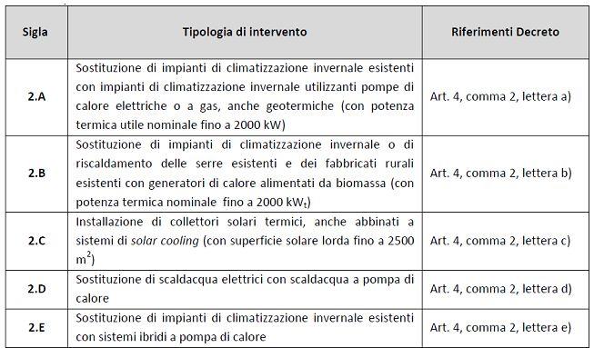 Tabella con tipologie di intervento di effecientamento energetico