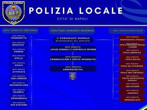 Organigramma Polizia Locale